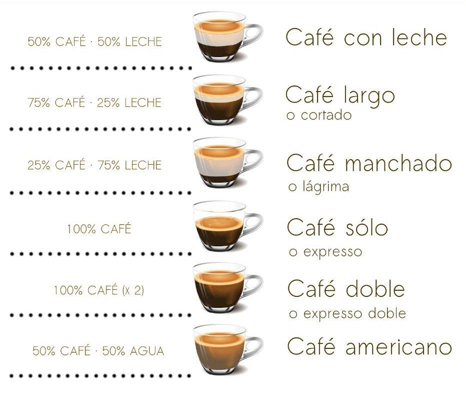 コーヒーの種類 〜スペインでコーヒーを注文する〜 | オンラインスペイン語スクール VAMOS(バモス)